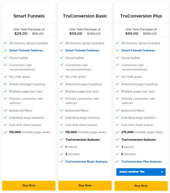 TruConversion AppSumo Pricing